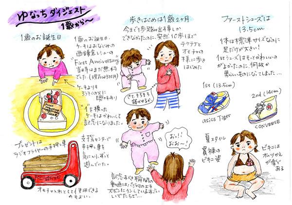 ユキムラの妊娠&育児日記